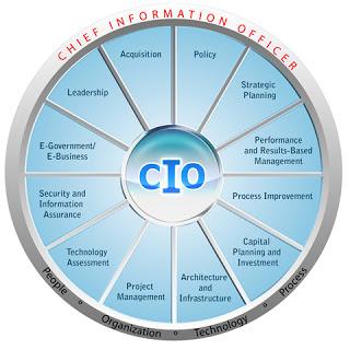 CIO Wheel | ICT | Management | Bangladesh| Sufi Faruq Ibne Abubakar | সি.আই.ও হুইল | তথ্য প্রযুক্তি | ব্যবস্থাপনা | বাংলাদেশ | সুফি ফারুক ইবনে আবুবকর